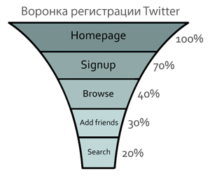 Воронка Твиттер