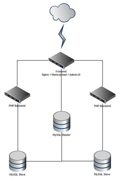 Схема с выделенными серверами БД