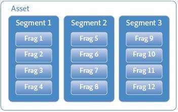 структура фрагментированного flash видео