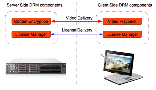Typical DRM Architecture