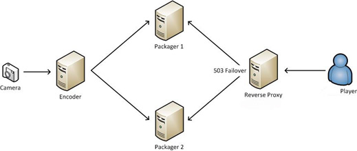 streaming failover