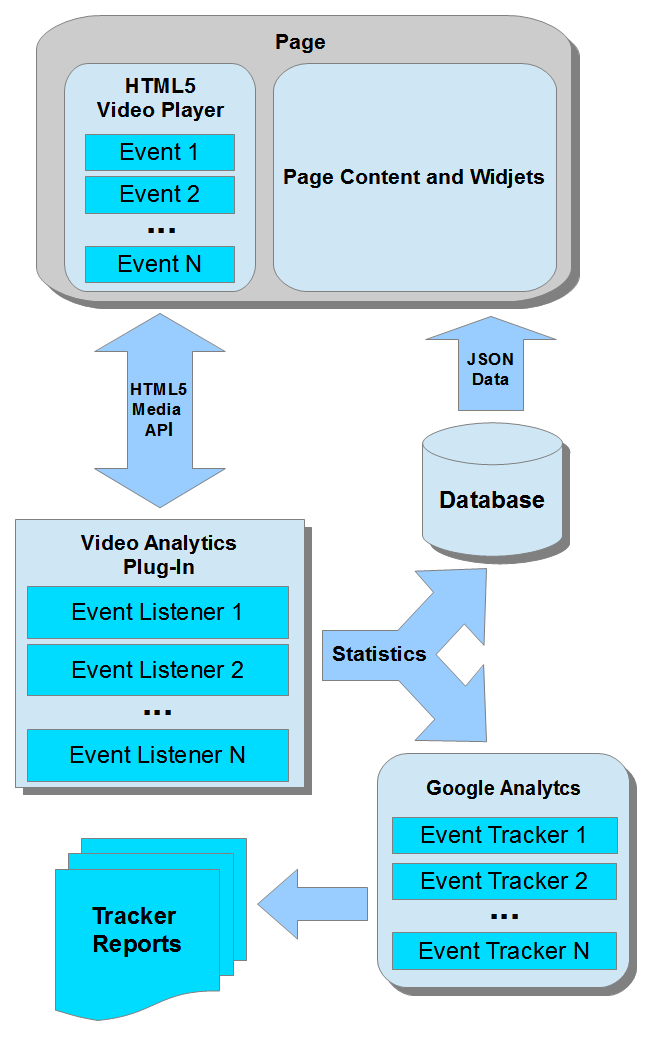 the analytical data collection module is written in javascript as this language is compatible with media api this plugin subscribes to the video playback - Flow Chart Html5