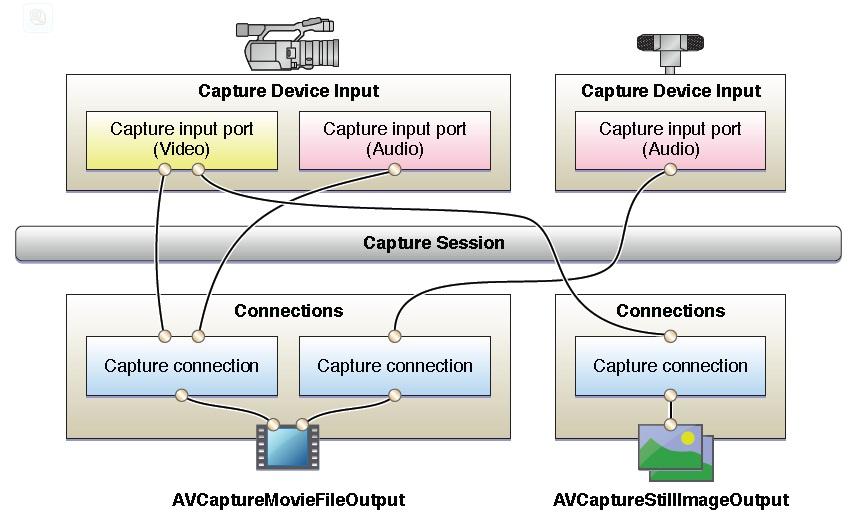 Handling Camera in iOS Applications
