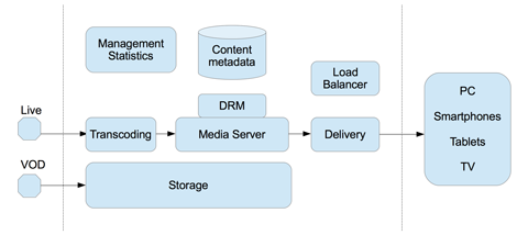 Online Video Platform architecture