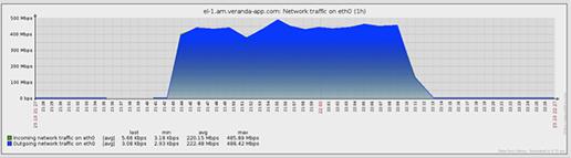 storage-graph-3