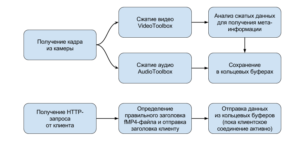 flowchart-livestreaming-ru